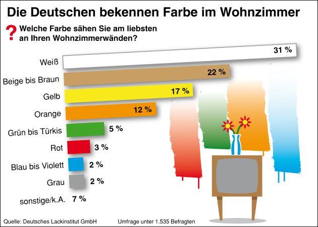 Die Deutschen bekennen Farbe