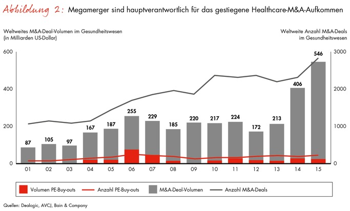 Global Healthcare Private Equity and Corporate M&A Report von Bain: Private-Equity-Fonds treiben Konsolidierung im Gesundheitssektor