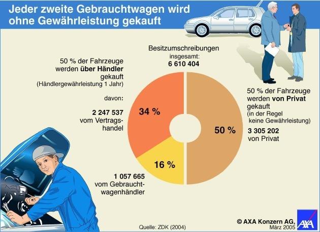 Kein Risiko beim Kauf eines Gebrauchtwagen eingehen / Spezielle Versicherung übernimmt Reparaturkosten