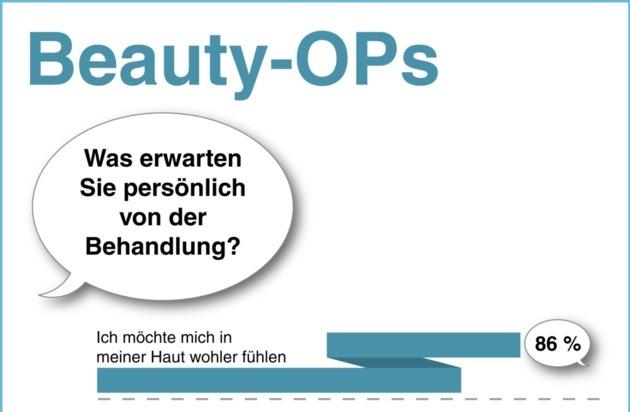 Medical One: Studie: 6% erhoffen sich nach Beauty-OP mehr Erfolg bei der Partnersuche / GfK HealthCare untersuchte 875 Patienten der Medical One AG