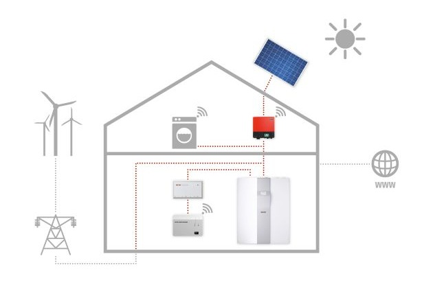 sma und stiebel eltron gemeinsam aktiv energiemanagement im 39 haus der zukunft 39 bild. Black Bedroom Furniture Sets. Home Design Ideas
