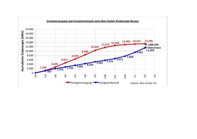 Die Energie-Effizienz-Konzepte von Bien-Zenker: Von der Zukunftsvision zu deutlich messbaren Einsparerfolgen von Energie und CO2 / Fraunhofer Instituts für Bauphysik bestätigt den hohen Stromüberschuss
