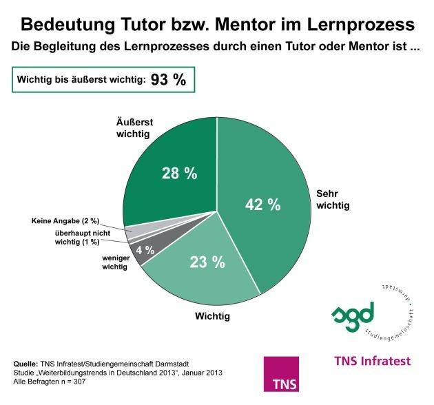 TNS Infratest-Studie 2013: Lern-Coaching ist ein wichtiger Erfolgsfaktor beim Wissenserwerb / Fragen beantworten und Feedback geben sind laut HR-Managern die wichtigsten Aufgaben von Tutoren