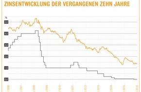 Interhyp AG: EZB-Entscheid: Lockere Geldpolitik hält Zinsen für Immobilienkredite niedrig / 10-Jahres-Zinsen bewegen sich weiter unter 1,5% / Interhyp-Bauzins-Trendbarometer: langfristige Tendenz leicht nach oben