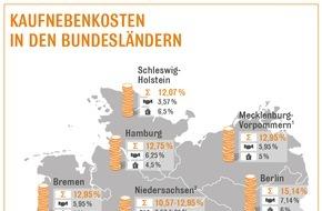 Interhyp AG: Erhöhung der Grunderwerbsteuer in Brandenburg: Wer vorher handelt, kann sparen / Mit geplanten 6,5 Prozent verlangt Brandenburg bald Höchstsatz / 1. Juli 2015 wichtiger Stichtag