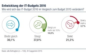 Capgemini: IT-Trends: Budget-Prognosen für 2016 sind optimistisch