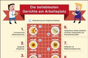 Apetito AG: Was Deutsche am Arbeitsplatz essen / Currywurst bleibt der Hit in der Kantine
