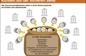 BVR Bundesverband der dt. Volksbanken und Raiffeisenbanken: Volksbanken und Raiffeisenbanken schützen Kundeneinlagen in vollem Umfang
