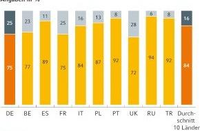 Commerz Finanz GmbH: Europäische Autofahrer offen für Elektroautos: Preis und Leistung müssen aber stimmen (mit Bild)