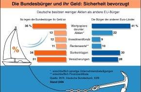 BVR Bundesverband der dt. Volksbanken und Raiffeisenbanken: BVR: Deutsche bemühen sich stärker um Zukunftsvorsorge als europäische Nachbarn
