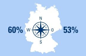 CosmosDirekt: 25 JAHRE MAUERFALL: Wie wichtig ist den Deutschen finanzielle Unabhängigkeit? Ein Ost-West-Vergleich