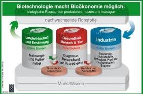 DIB Deutsche Industrievereinigung Biotechnologie: Bioökonomie bietet große Chancen für Deutschland / DIB: Alle Erfolgsfaktoren der Biotechnologie verknüpfen (mit Bild)