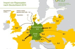 OVID, Verband der ölsaatenverarbeitenden Industrie in Deutschland e.V.: Deutschland importiert Raps / 3,8 Millionen Tonnen Rapssaaten hat Deutschland im letzten Jahr importiert / Auf heimischen Feldern wuchsen 6,2 Millionen Tonnen / Dieses Jahr ...
