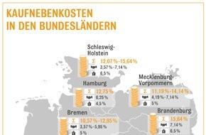 Interhyp AG: Makler, Notar, Steuern: Warum sich der Immobilienkauf nicht nur durch steigende Objektpreise verteuert / Kaufnebenkosten zwischen rund 9 und 16% /  Erhöhung in Thüringen ab 2017 und evtl. in BW