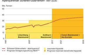 Alpen-Initiative: Die Schiene kann den gesamten Güterverkehr über die Alpen bewältigen