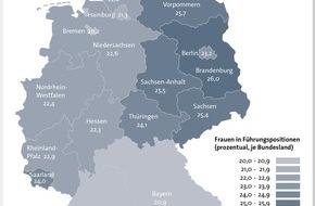 BÜRGEL Wirtschaftsinformationen GmbH & Co. KG: Hamburg ist Hochburg der Chefs / Frauenanteil bei Führungskräften rangiert bundesweit bei 22,4 Prozent