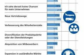 Zurich Gruppe Deutschland: Zurich Studie: KMU wähnen sich in Bezug auf Cyber-Kriminalität sicher