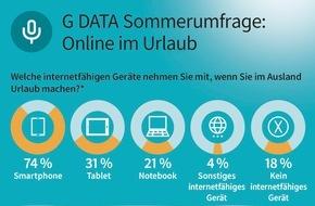 G Data Software AG: G DATA Sommerumfrage: 80 Prozent der Deutschen sind im Urlaub online / Mobile Devices sind beliebteste Reise-Begleiter - Sicherheit bleibt auf der Strecke