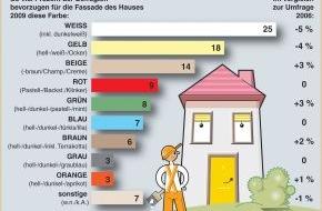Verband der deutschen Lack- und Druckfarbenindustrie e.V.: Weiß macht immer weniger heiß (Mit Grafik) / Jüngere Menschen wünschen sich farbige Häuser
