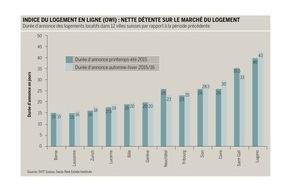 SVIT Suisse: Indice du logement en ligne (OWI) : Nette détente sur le marché du logement