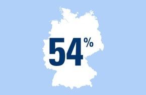 """CosmosDirekt: """"Oben ohne"""" - besser nicht! Zahl des Tages: 54 Prozent der Deutschen tragen nie einen Helm beim Fahrradfahren"""