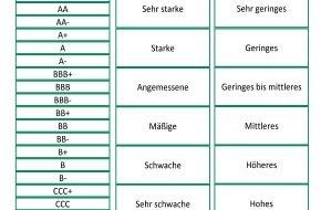 """INTER Versicherungsgruppe: INTER Kranken wird von Assekurata auf """"A"""" hochgestuft / """"A"""" für INTER Allgemeine im Bonitäts-Erstrating"""