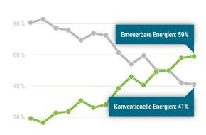 LichtBlick SE: Energiewende weltweit auf der Überholspur / Report beschreibt globale Trends im Energiesektor
