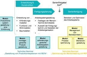 REFA-Institut e.V.: REFA-Institut: Wandel in der Arbeitswelt und Industrie 4.0 erfordern neue Kompetenzen für den Industrial Engineer