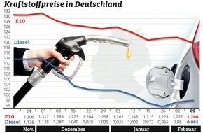 ADAC: Diesel leicht teurer, Benzin günstiger / Preisunterschied zwischen den Kraftstoffsorten beträgt 22 Cent