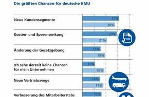 Zurich Gruppe Deutschland: Zurich KMU-Umfrage / Neue Kunden, weniger Kosten und günstige Kredite: Der deutsche Mittelstand läuft rund