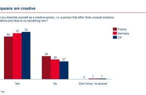 Bertelsmann SE & Co. KGaA: Studie: Europäer sind kreativ