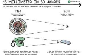 electronica: Die electronica feiert Jubiläum: 50 Jahre elektronischer Fortschritt