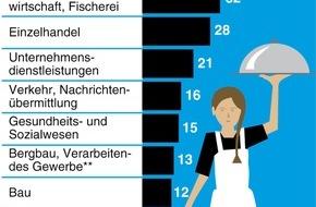 """dpa-infografik GmbH: """"Grafik des Monats"""" - Thema im August: Mindestlohn vor allem im Gastgewerbe"""