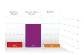 Entscheiden Sie selbst: forsa-Blitzumfrage: Mehrheit der Deutschen hält Schockbilder auf Tabakwaren für unwirksam