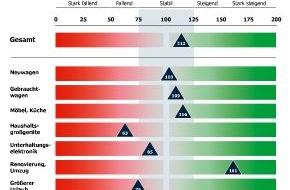 Bankenfachverband e.V.: Mehr Renovierungen per Kredit: Konsumkredit-Index prognostiziert Wachstum in 2013
