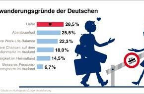 """Zurich Gruppe Deutschland: Zurich Umfrage: Von wegen """"Goodbye Deutschland"""" / Bestenfalls die Liebe zieht die Deutschen ins Ausland"""