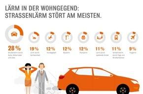 Interhyp AG: Von wegen stille Nacht: Lärm vor der Haustür stört / Interhyp zeigt in der Wohntraumstudie 2015, dass 65 Prozent unter Lärmbelastung leiden