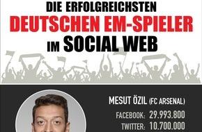 news aktuell GmbH: Özil, Kroos und Götze sind die erfolgreichsten deutschen EM-Spieler im Social Web / Reus wäre auf Platz vier gelandet (FOTO)