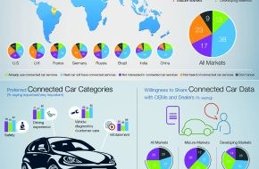Capgemini: Studie Cars Online: Zukunftschance Connected Car