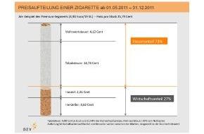 Deutscher Zigarettenverband e.V.: Erhöhung der Tabaksteuer zum 1. Mai (mit Bild)