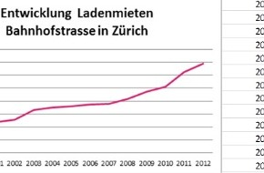 LOCATION GROUP: Location Group Research: Nouveaux loyers records (13'850 francs) dans la Bahnhofstrasse de Zurich