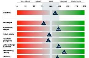 Bankenfachverband e.V.: Konsumkredit-Index: Verbraucher planen konstante Kreditaufnahme in 2012