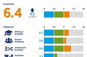 Hays AG: Globaler Mangel an Fachkräften steigt weiter / In Deutschland starker Lohndruck bei Hochqualifizierten
