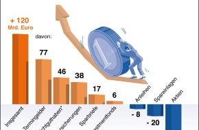 BVR Bundesverband der Deutschen Volksbanken und Raiffeisenbanken: BVR zum Weltspartag: Sparquote bleibt in 2009 hoch (mit Grafik)