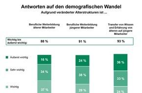 Studiengemeinschaft Darmstadt SGD: Demografischer Wandel: Weiterbildung ist ein wesentlicher Strategiebestandteil / TNS Infratest-Studie: Unternehmen sind von den Veränderungen in der Altersstruktur und vom Fachkräftemangel betroffen