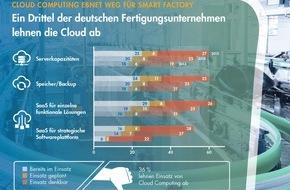 Freudenberg IT: Cloud Computing: Mittelständische Fertiger noch nicht vollständig in der Wolke angekommen