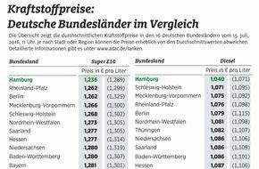 ADAC: Benzin in Bremen sieben Cent teurer als in Hamburg / ADAC: zur Hauptreisezeit große Preisunterschiede in Deutschland