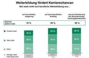 Studiengemeinschaft Darmstadt SGD: Weiterbildung als Karriereturbo / TNS Infratest-Studie 2015: Thema Weiterbildung in Vorstellungsgesprächen für Bewerber wichtig