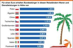 BVR Bundesverband der dt. Volksbanken und Raiffeisenbanken: Urlaub im Ausland ist aufgrund der Kaufkraftunterschiede oftmals günstig