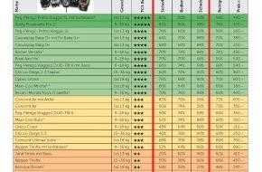Touring Club Schweiz/Suisse/Svizzero - TCS: TCS-Kindersitztest: Erstmals zwei Produkte mit fünf Sternen